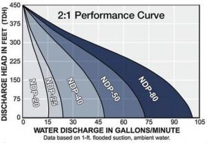 high pressure pump performance curve